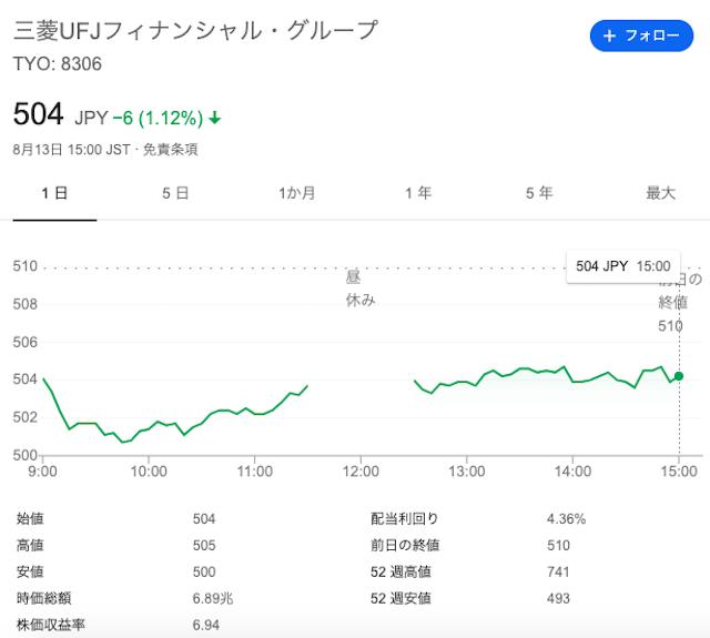三菱UFJフィナンシャル・グループの株価