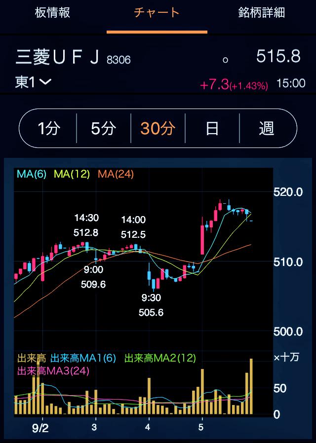 三菱UFJ 株価チャート