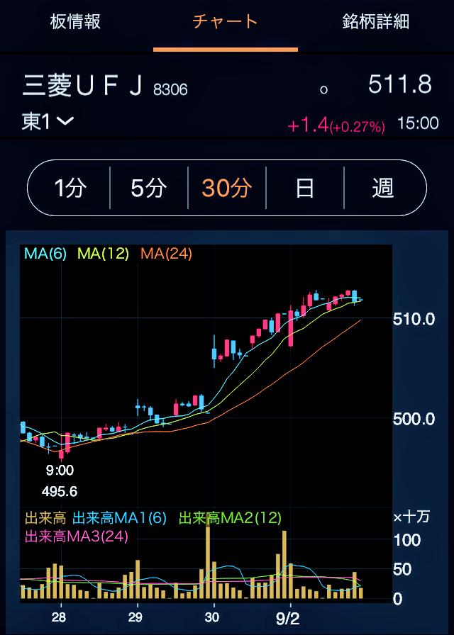 三菱UFJファイナンシャルグループ・株価チャート