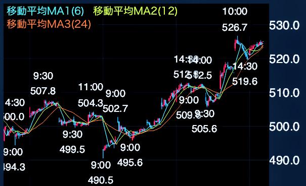 三菱UFJフィナンシャル・グループ 株価チャート