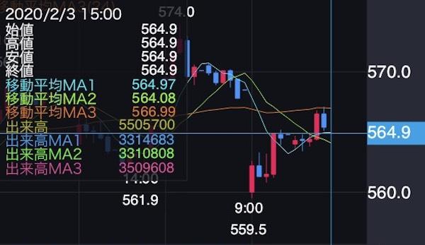 株価チャート(MUFG)2020.02.03