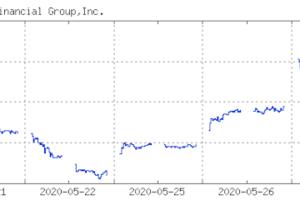 MUFG(三菱UFJ銀行)株価チャート 2020.05.27