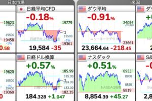 5/7(木)の株式市場チャート