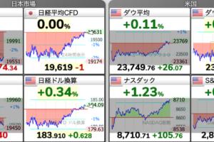 GW中の先物株価の動向
