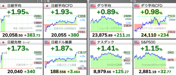 日経平均株価チャート 2020年 5/8(金)