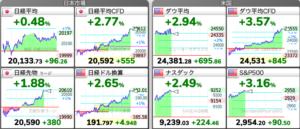 5/18(月)の株式市場
