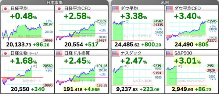 日経平均 株価チャート 5/19(火)今朝の株式市場