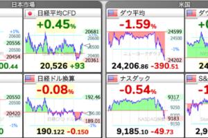 日経平均 株価チャート 5/20 今朝の株式市場