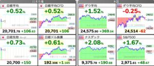 株価チャート 5/21(木)今朝の株式市場