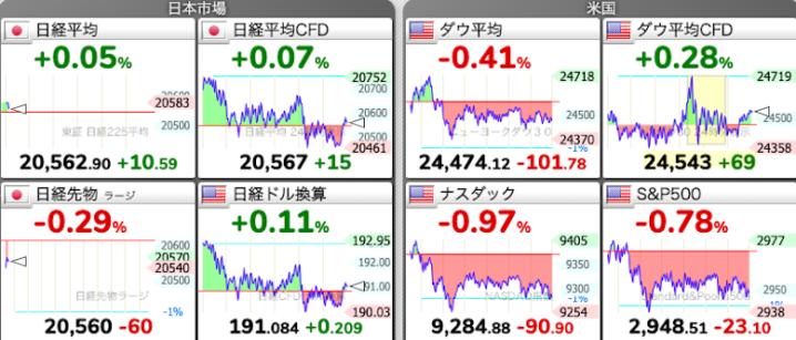 株価チャート 5/22 今朝の株式市場