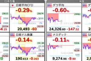 株価チャート 5/23 株式市場