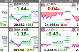 株価チャート:5/25株式市場