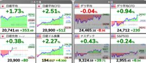 株価チャート:5/25 株式市場 3