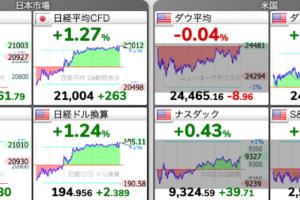 株価チャート:5/26 株式市場