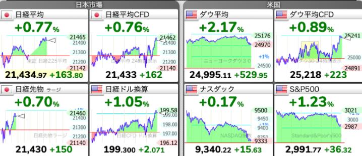 株価チャート:5/27 株式市場