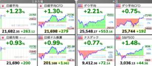 株価チャート:5/28 株式市場