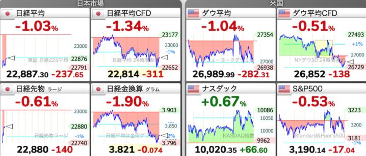 6/11 東京株式市場 日経平均チャート
