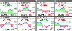 6/20 東京株式市場 日経平均チャート