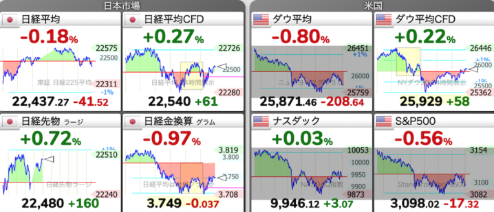 6/22 東京株式市場 日経平均チャート