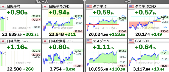 6/23 東京株式市場 日経平均チャート