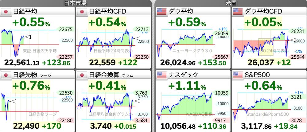 6/23 東京株式市場 日経平均チャート 2