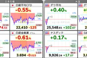 6/25 東京株式市場 日経平均チャート