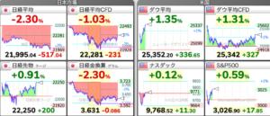 6/29 夜先物 東京株式市場 日経平均チャート