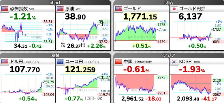 原油も、ドル円も急騰