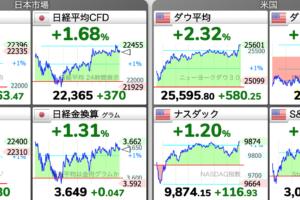6/30 朝 東京株式市場 日経平均チャート