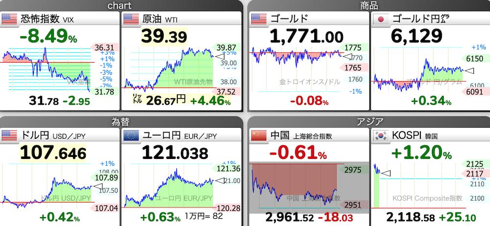 原油も、ドル円