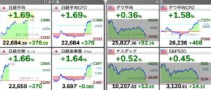 7/6 東京株式市場 日経平均チャート
