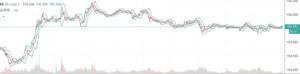 為替チャート(ドル円)