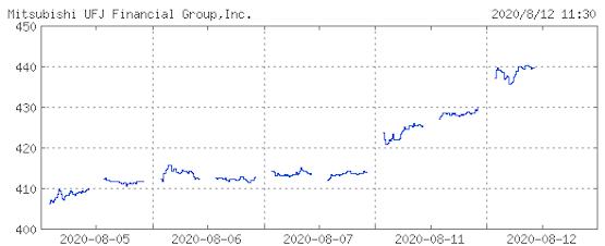 MUFG株価チャート(2020.8)
