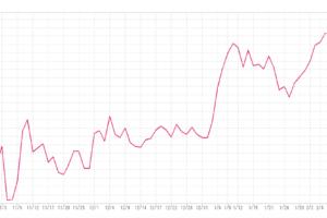 米国長期金利チャート