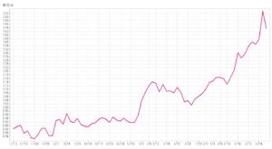 米国10年物国債チャート