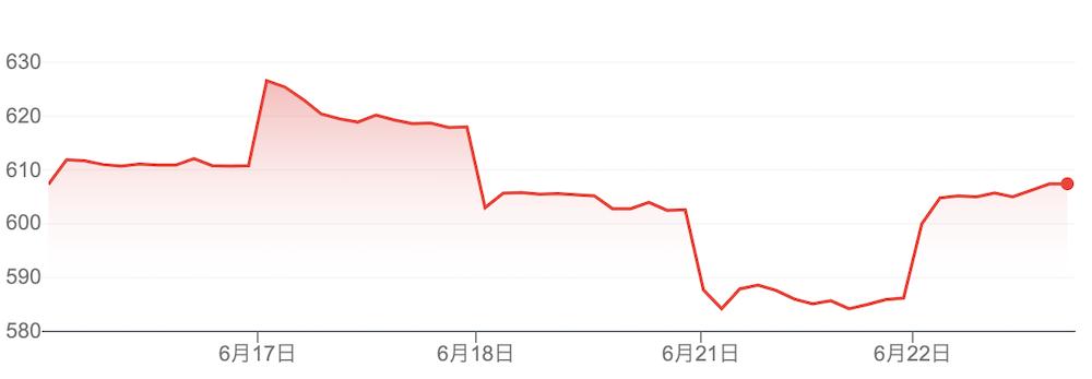 MUFG 株価チャート
