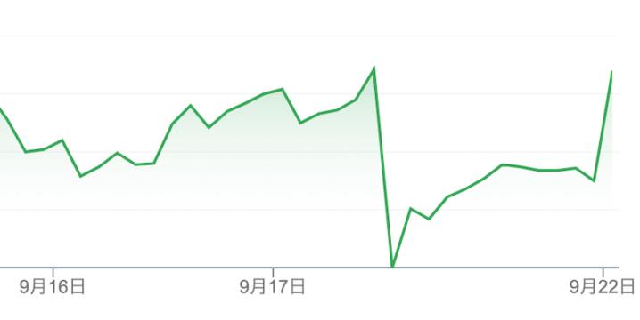 MUFGの株価CHART