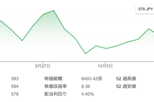 三菱HCキャピタル株式会社の株価チャート