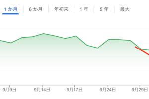 株価チャート(岸田ショック)